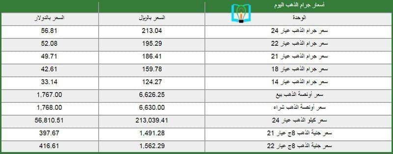 سعر الجنيه الذهب في السعودية اليوم